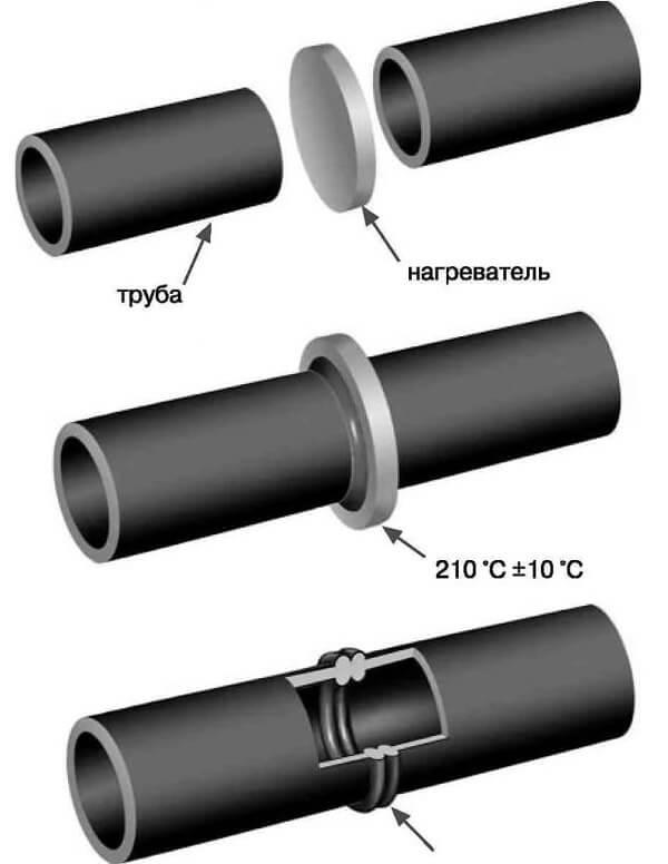 Трубы напорные для коммуникаций из полиэтилена — характеристики и сфера использования.